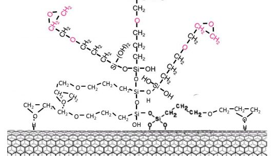 Surfaces and processes archivos - Física y Química