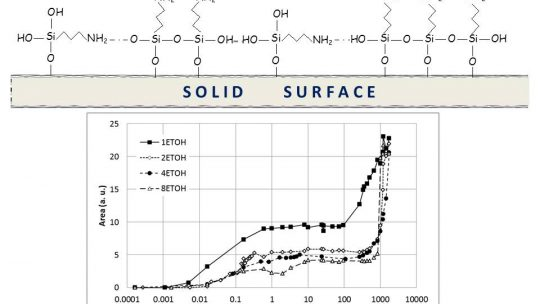 FT-IR study of the hydrolysis and condensation of 3-(2-amine-ethylamine)propyl-trimethoxy silane