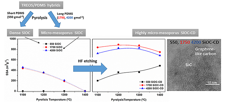 Highly micro- and mesoporous oxycarbide derived materials from HF etching of silicon oxycarbide materials